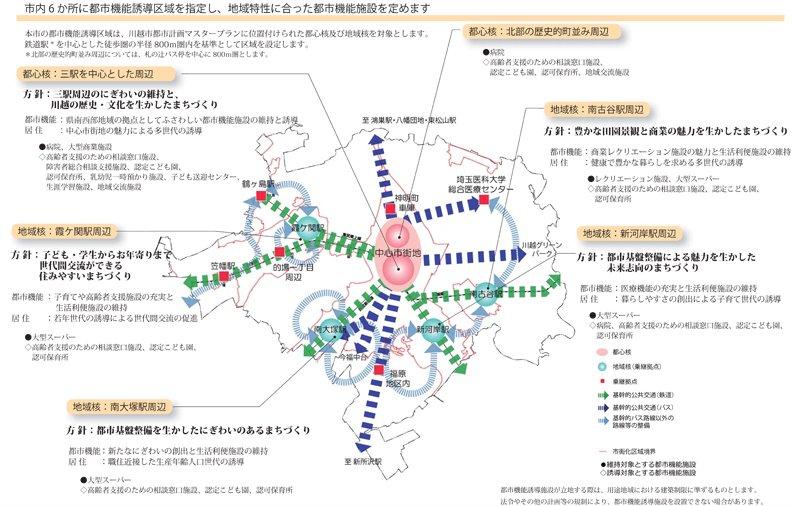 川越市立地適正化計画図(出典:川越市立地適正化計画)