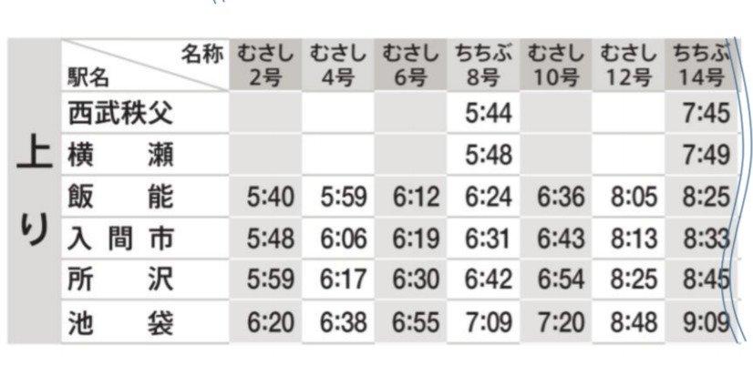 特急レッドアロー号:平日運行・上り列車(始発~8時台)