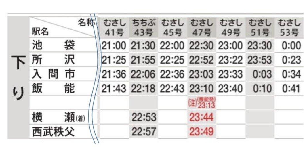 特急レッドアロー号:平日運行・下り列車(21時~深夜帯)