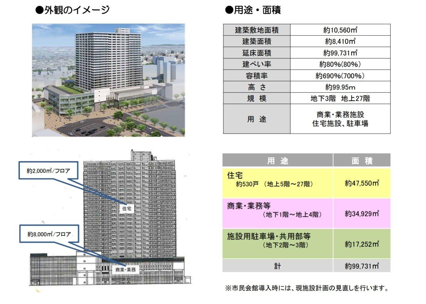 浦和駅西口南高砂地区第一種市街地再開発事業(出典:平成29年9月 都市経営戦略会議資料)