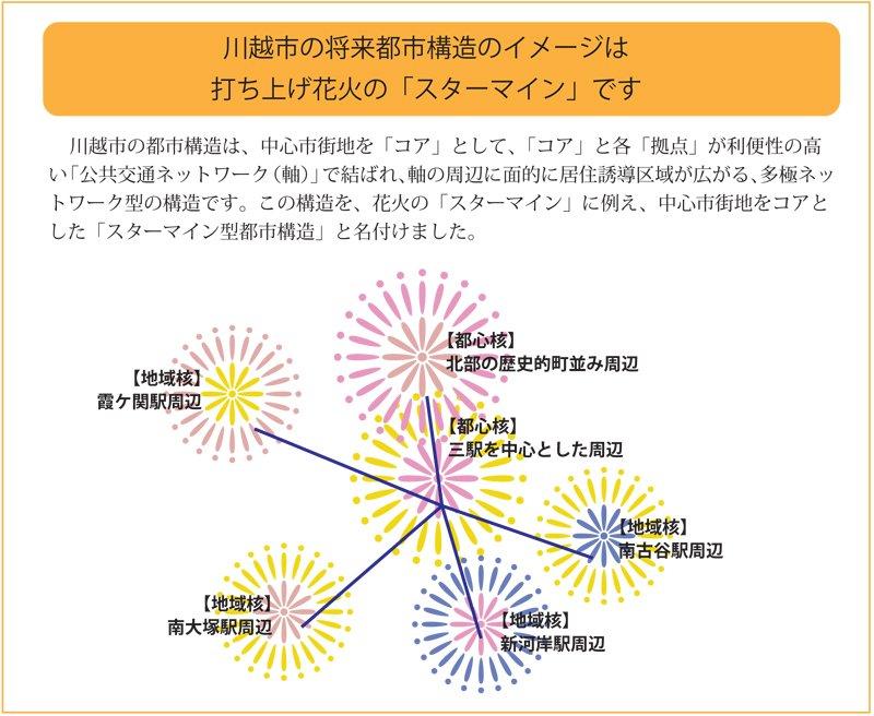 スターマイン構造のイメージ図(出典:川越市立地適正化計画)